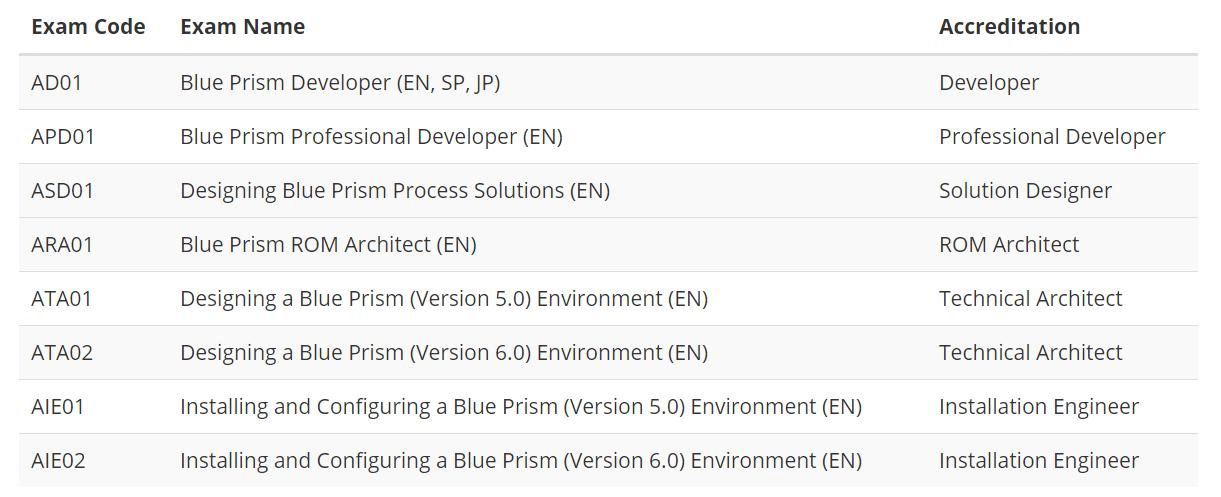 blueprism certification guide
