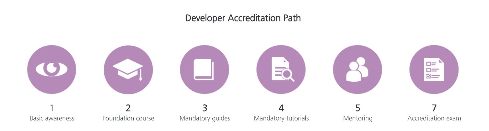 blueprism certification steps